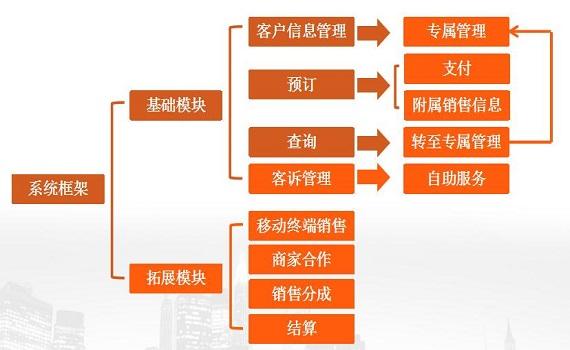 软件开发案例-校园集控系统